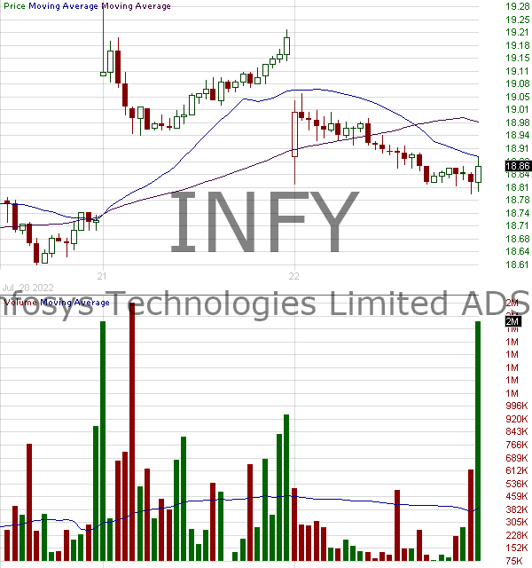 INFY - Infosys Limited American Depositary Shares 15 minute intraday candlestick chart with less than 1 minute delay