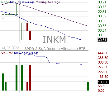 INKM - SPDR SSgA Income Allocation ETF 15 minute intraday candlestick chart with less than 1 minute delay