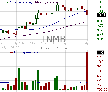 INMB - INmune Bio Inc. 15 minute intraday candlestick chart with less than 1 minute delay