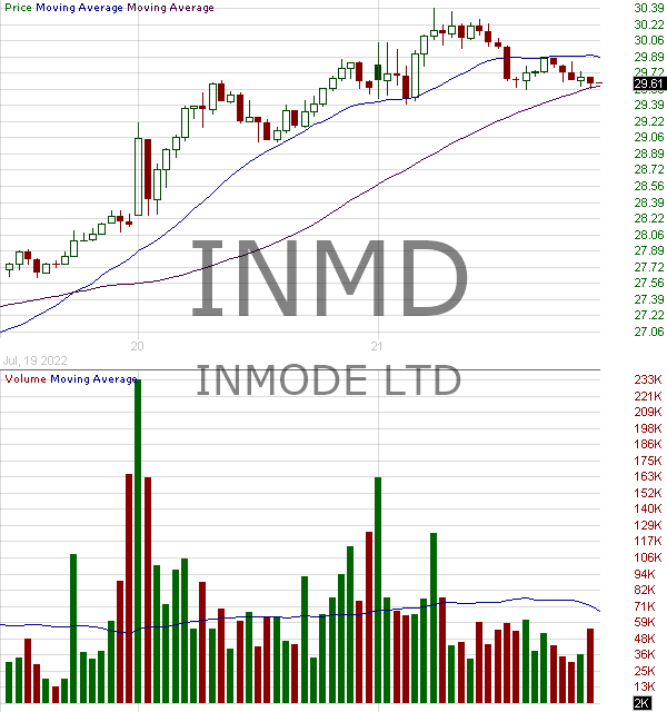 INMD - InMode Ltd. 15 minute intraday candlestick chart with less than 1 minute delay