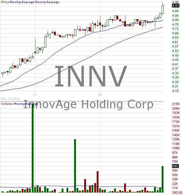 INNV - InnovAge Holding Corp. 15 minute intraday candlestick chart ~15 minute delay