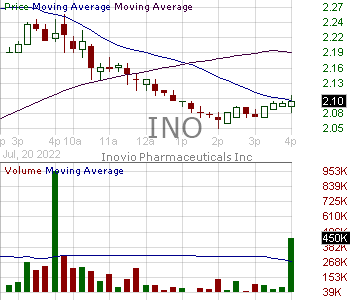 INO - Inovio Pharmaceuticals Inc. 15 minute intraday candlestick chart with less than 1 minute delay