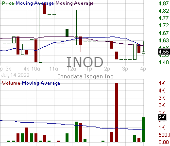 INOD - Innodata Inc. 15 minute intraday candlestick chart with less than 1 minute delay