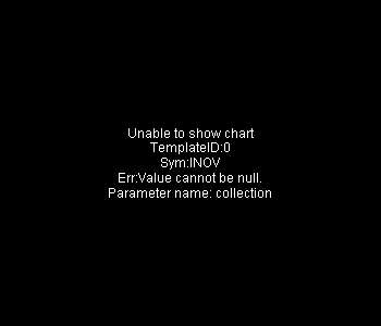 INOV - Inovalon Holdings Inc. 15 minute intraday candlestick chart with less than 1 minute delay