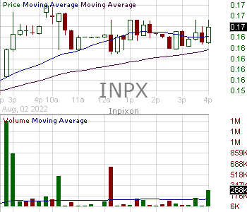 INPX - Inpixon 15 minute intraday candlestick chart with less than 1 minute delay