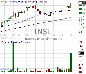 INSE - Inspired Entertainment Inc. 15 minute intraday candlestick chart with less than 1 minute delay