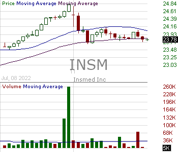 INSM - Insmed Inc. 15 minute intraday candlestick chart with less than 1 minute delay