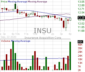 INSU - Insurance Acquisition Corp. 15 minute intraday candlestick chart with less than 1 minute delay