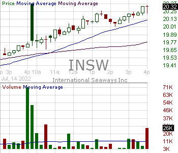 INSW - International Seaways Inc.  15 minute intraday candlestick chart with less than 1 minute delay