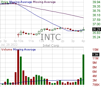INTC - Intel Corporation 15 minute intraday candlestick chart with less than 1 minute delay