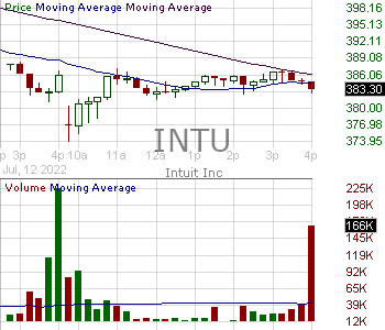 INTU - Intuit Inc. 15 minute intraday candlestick chart with less than 1 minute delay