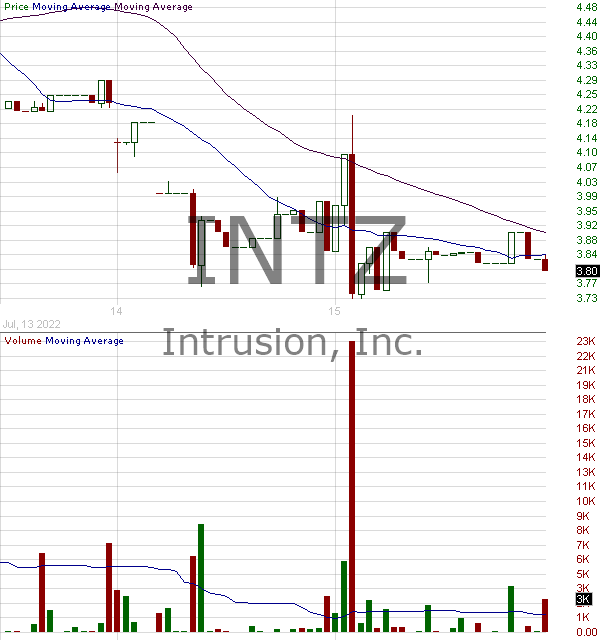INTZ - Intrusion Inc. 15 minute intraday candlestick chart with less than 1 minute delay