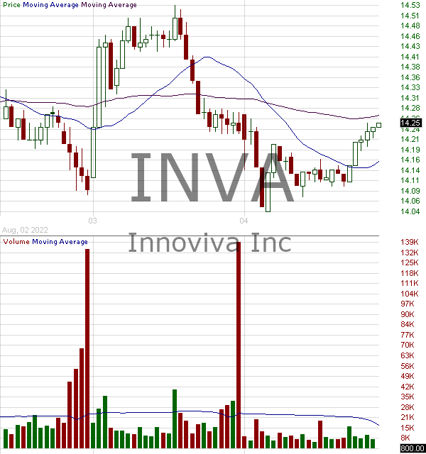 INVA - Innoviva Inc. 15 minute intraday candlestick chart with less than 1 minute delay