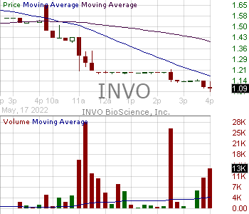 INVO - INVO BioScience Inc. 15 minute intraday candlestick chart with less than 1 minute delay