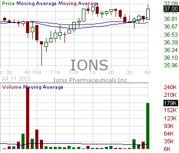 IONS - Ionis Pharmaceuticals Inc. 15 minute intraday candlestick chart ~15 minute delay