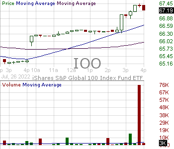 IOO - iShares Global 100 ETF 15 minute intraday candlestick chart with less than 1 minute delay