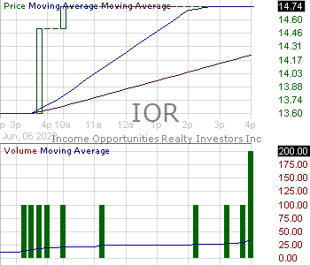IOR - Income Opportunity Realty Investors Inc. 15 minute intraday candlestick chart with less than 1 minute delay