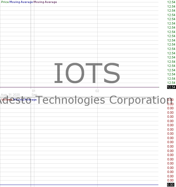 IOTS - Adesto Technologies Corporation 15 minute intraday candlestick chart with less than 1 minute delay