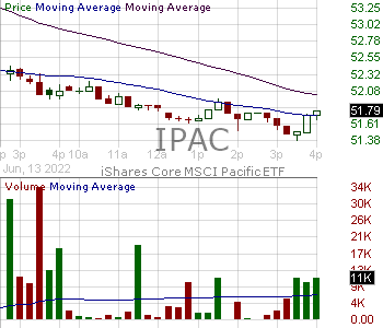 IPAC - iShares Core MSCI Pacific ETF 15 minute intraday candlestick chart with less than 1 minute delay