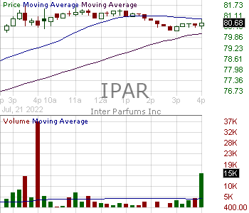 IPAR - Inter Parfums Inc. 15 minute intraday candlestick chart with less than 1 minute delay