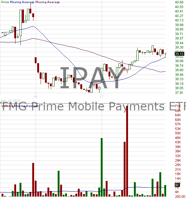 IPAY - ETFMG Prime Mobile Payments ETF 15 minute intraday candlestick chart with less than 1 minute delay