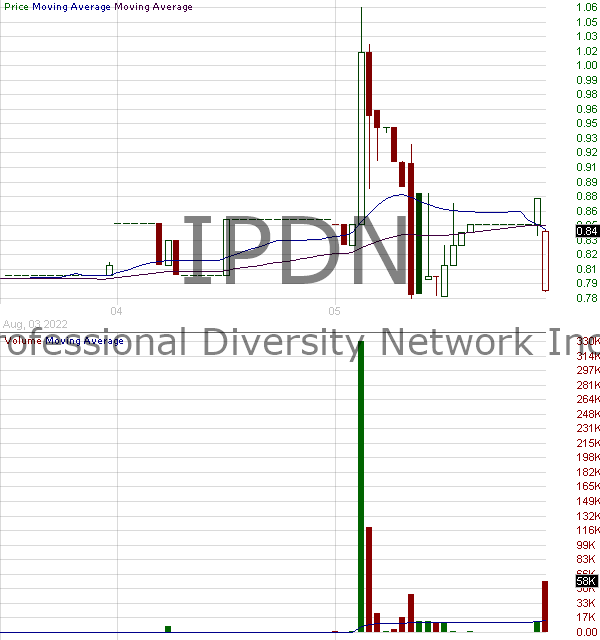 IPDN - Professional Diversity Network Inc. 15 minute intraday candlestick chart with less than 1 minute delay