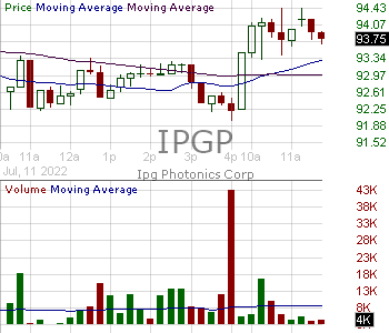IPGP - IPG Photonics Corporation 15 minute intraday candlestick chart with less than 1 minute delay