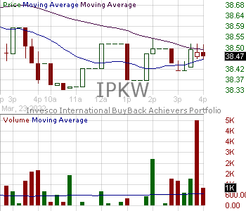 IPKW - Invesco International BuyBack Achievers ETF 15 minute intraday candlestick chart with less than 1 minute delay