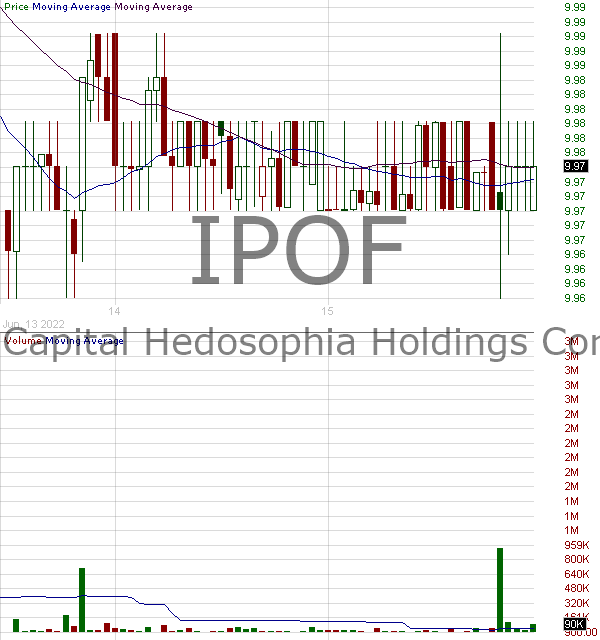 IPOF - Social Capital Hedosophia Holdings Corp. VI Class A Ordinary Shares 15 minute intraday candlestick chart with less than 1 minute delay