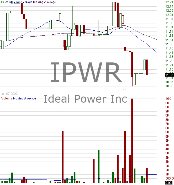 IPWR - Ideal Power Inc. 15 minute intraday candlestick chart with less than 1 minute delay