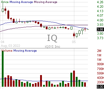 IQ - iQIYI Inc. - ADR 15 minute intraday candlestick chart with less than 1 minute delay