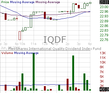 IQDF - FlexShares International Quality Dividend Index Fund 15 minute intraday candlestick chart with less than 1 minute delay