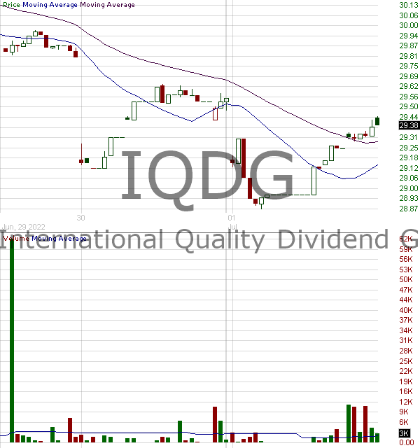 IQDG - WisdomTree International Quality Dividend Growth Fund 15 minute intraday candlestick chart with less than 1 minute delay