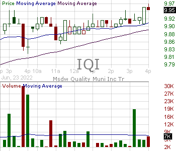 IQI - Invesco Quality Municipal Income Trust 15 minute intraday candlestick chart with less than 1 minute delay