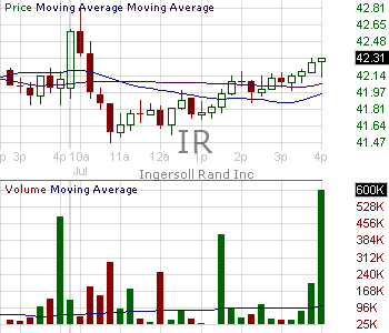 IR - Ingersoll Rand Inc. 15 minute intraday candlestick chart with less than 1 minute delay