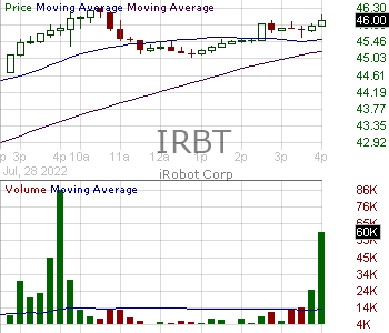 IRBT - iRobot Corporation 15 minute intraday candlestick chart with less than 1 minute delay