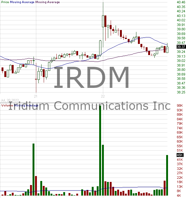 IRDM - Iridium Communications Inc 15 minute intraday candlestick chart with less than 1 minute delay