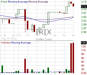 IRIX - IRIDEX Corporation 15 minute intraday candlestick chart with less than 1 minute delay