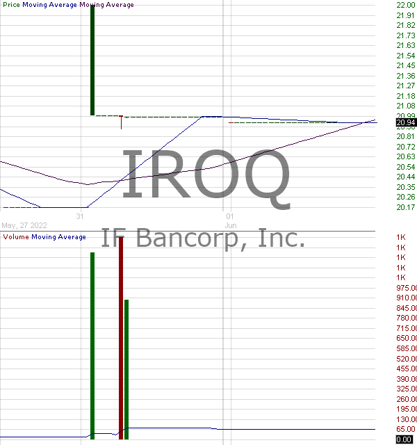 IROQ - IF Bancorp Inc. 15 minute intraday candlestick chart with less than 1 minute delay
