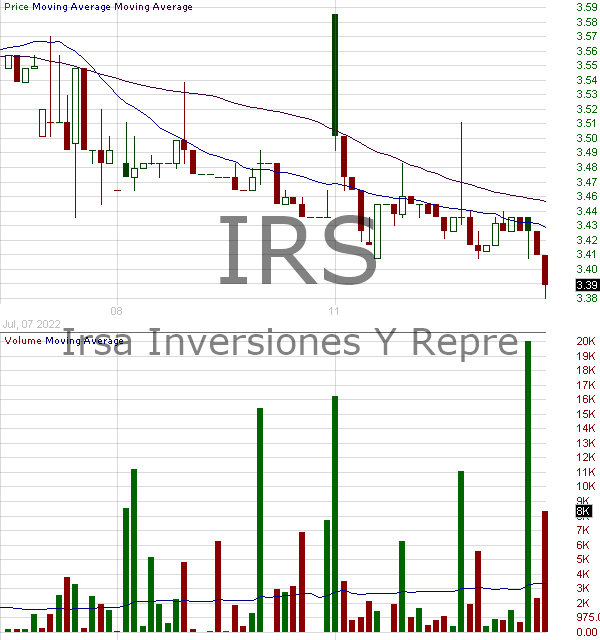 IRS - IRSA Inversiones Y Representaciones S.A. 15 minute intraday candlestick chart with less than 1 minute delay