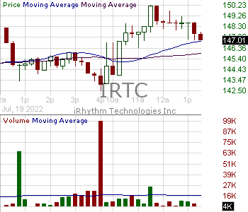 IRTC - iRhythm Technologies Inc. 15 minute intraday candlestick chart with less than 1 minute delay