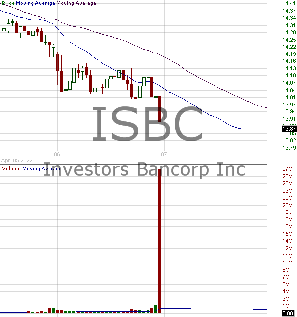 ISBC - Investors Bancorp Inc. 15 minute intraday candlestick chart with less than 1 minute delay