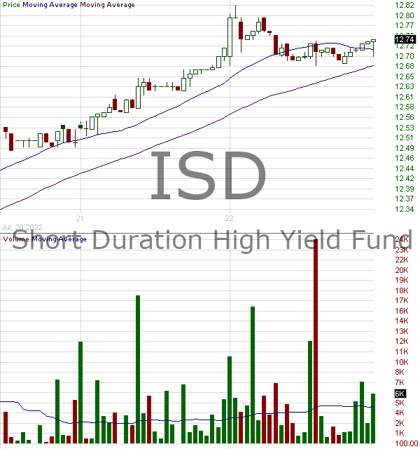 ISD - PGIM High Yield Bond Fund Inc. 15 minute intraday candlestick chart with less than 1 minute delay