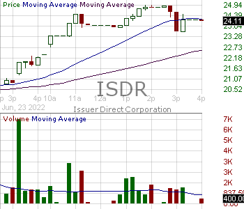 ISDR - Issuer Direct Corporation 15 minute intraday candlestick chart with less than 1 minute delay