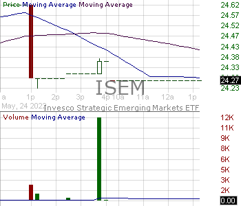 ISEM - Invesco RAFI Strategic Emerging Markets ETF 15 minute intraday candlestick chart with less than 1 minute delay