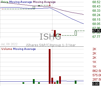 ISHG - iShares 1-3 Year International Treasury Bond ETF 15 minute intraday candlestick chart with less than 1 minute delay
