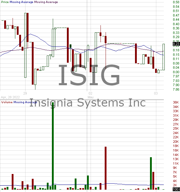 ISIG - Insignia Systems Inc. 15 minute intraday candlestick chart with less than 1 minute delay