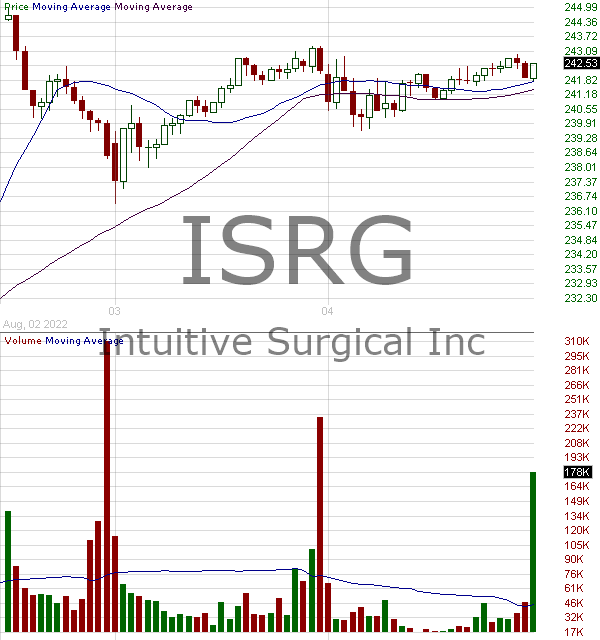 ISRG - Intuitive Surgical Inc. 15 minute intraday candlestick chart with less than 1 minute delay