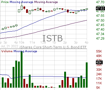 ISTB - iShares Core 1-5 Year USD Bond ETF 15 minute intraday candlestick chart with less than 1 minute delay