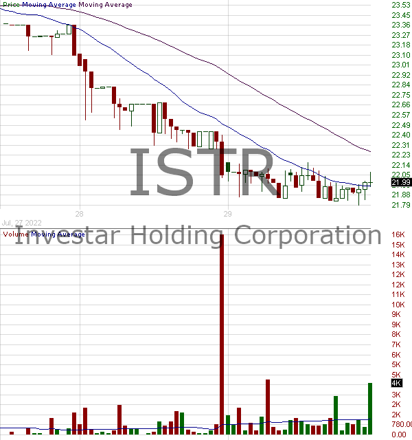 ISTR - Investar Holding Corporation 15 minute intraday candlestick chart with less than 1 minute delay